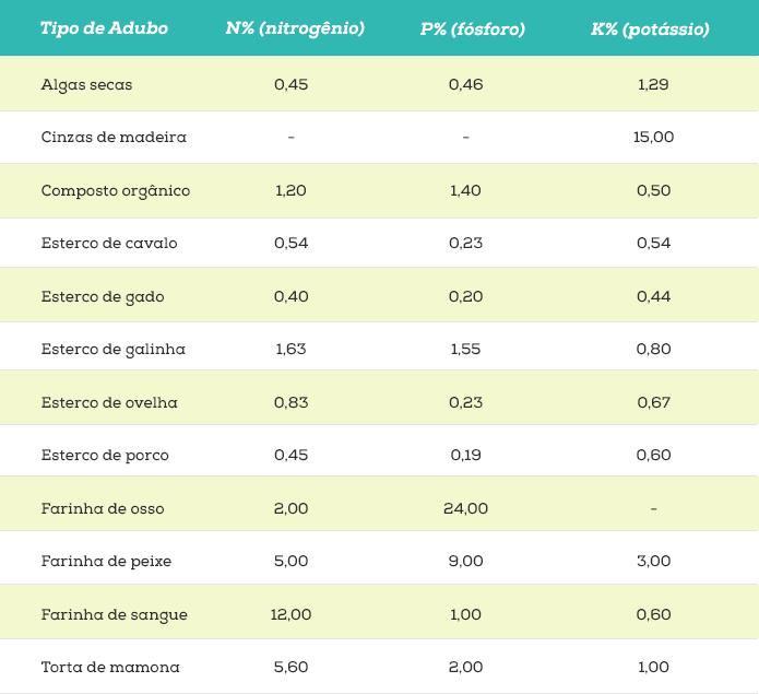 Tabela Adubo Orgânico